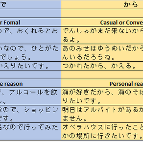Express reasonable grounds in Japanese? ので 'node' から'kara', which should I use?