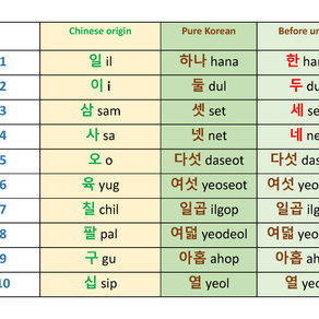 Basic Korean Numbers
