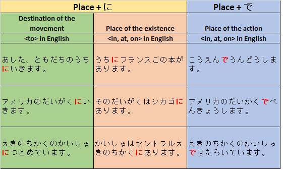 Comparison of Place Particle <de で> and <ni に>