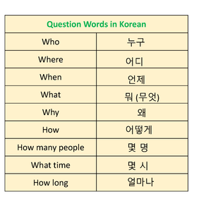 A list of question words in Korean
