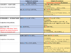 The comparison chart of Topic / Subject particle in Japanese wa and ga