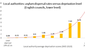 The geographies of Asylum dispersal