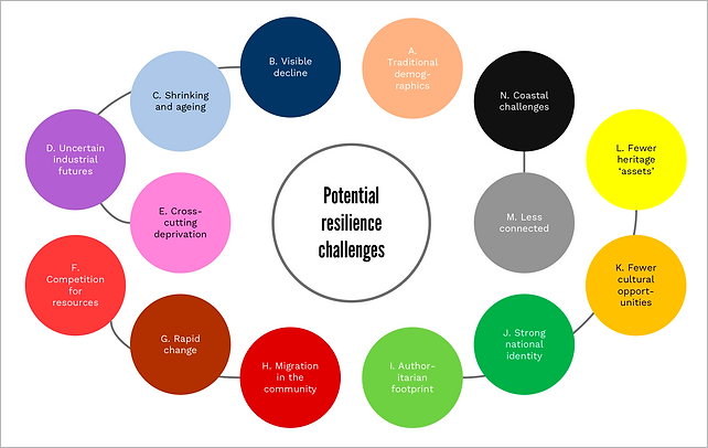 potential-resilience-challenges-diagram.