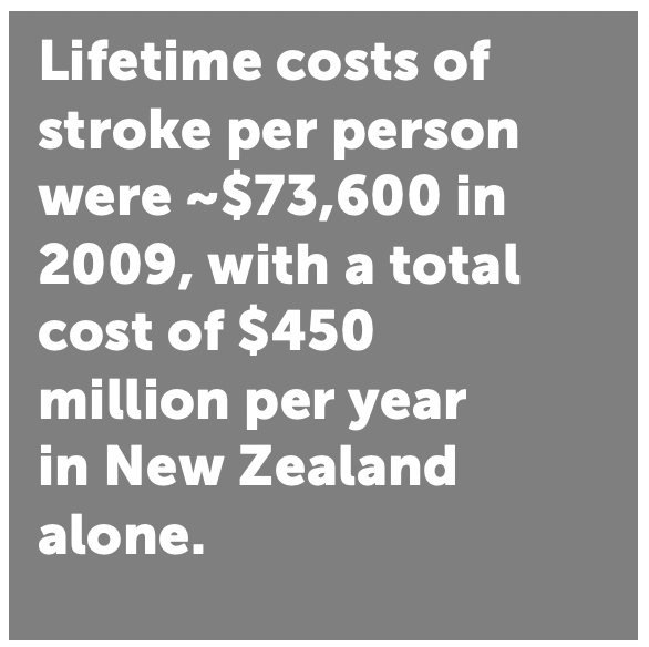 Lifetime costs of stroke per person were ~$73,600 in 2009, with a total cost of $450 million per year in New Zealand alone.