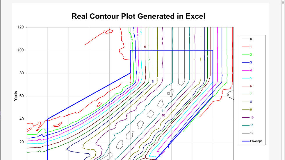 Real Contour Plot for Excel