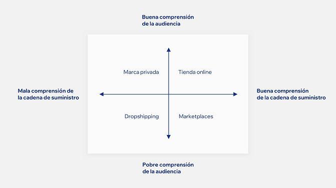 Un mapa del cuadrante que esboza la cadena de suministro versus la comprensión de la audiencia