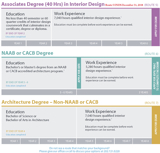 1 CIDA U2013 The Council For Interior Design Accreditation (formerly Known As  FIDER). To Qualify, The Degree Program Must Have Been CIDA Accredited At ...