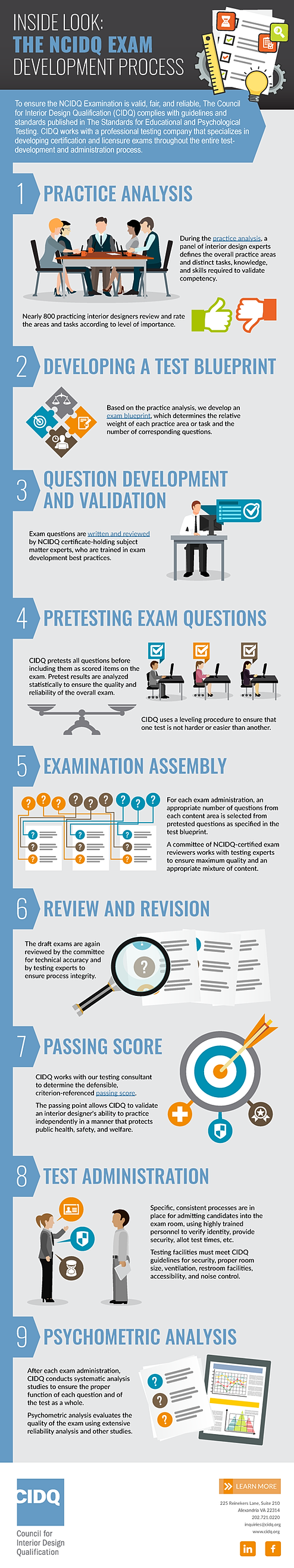 HOW THE NCIDQ EXAM IS DEVELOPED