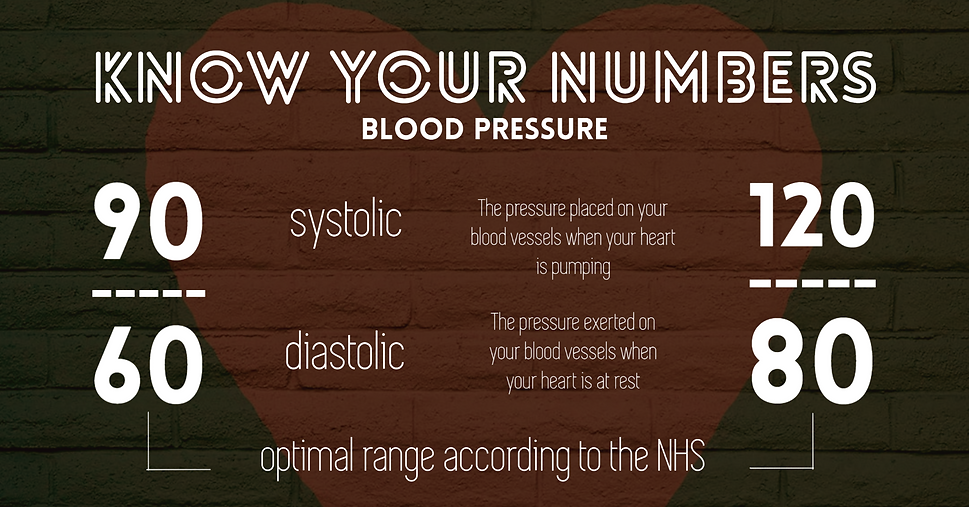 know your numbers - blood pressure.png