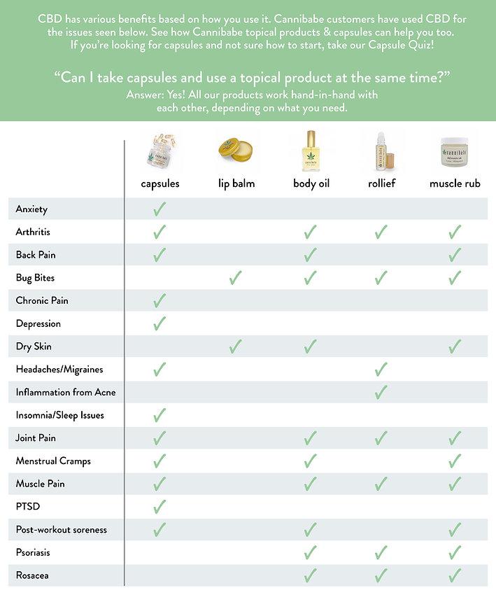Cannibabe-product-compare-ailment-chart-cannabidiol-hemp