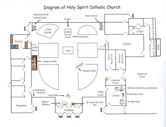 Diagram of Holy Spirit.jpg