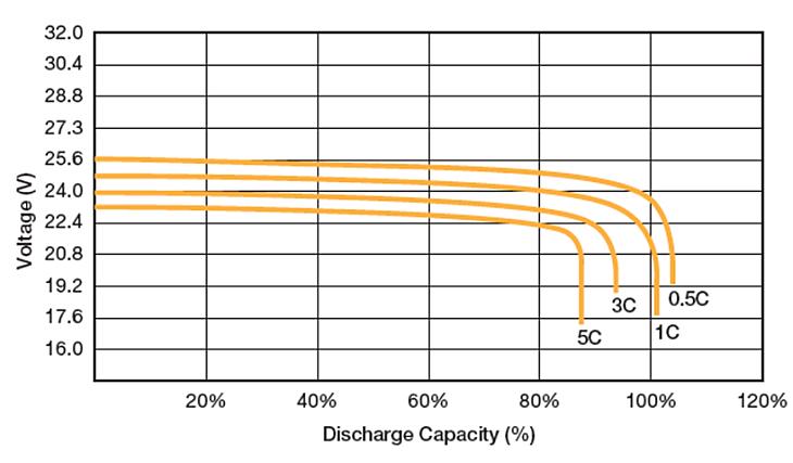 Lithium-ion Voltage remains Constant Regardless of Percentage