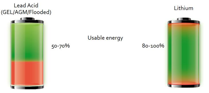 Useable Energy of Lithium vs Lead Acid batteries