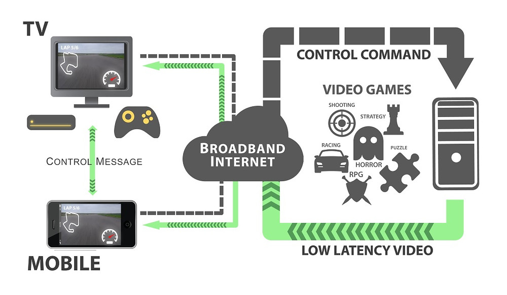 Cloud Based Gaming requiring Broadband
