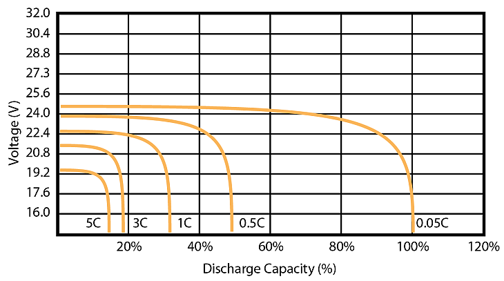 Lead-acid Voltage plummets under 50%