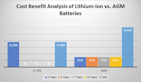 Cost benefit analysis of Li-ion vs. AGM batteries