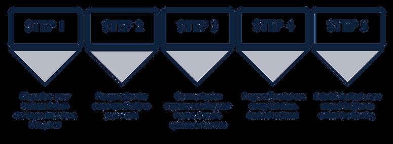 HPT Steps for Success.png