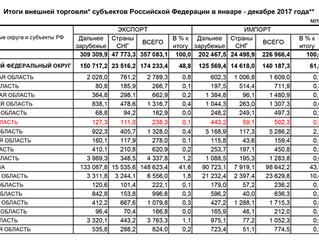 Несмотря на все усилия развития импортозамещения, Тверская область в 2017 году остается НЕТТО-ИМПОРТ