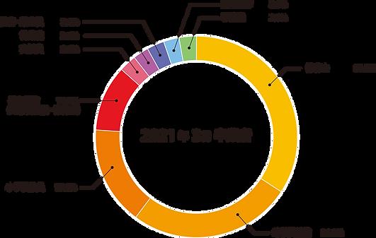 202103_就職状況.png