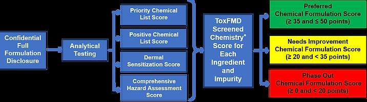 ToxFMD v.3 Flowchart.png