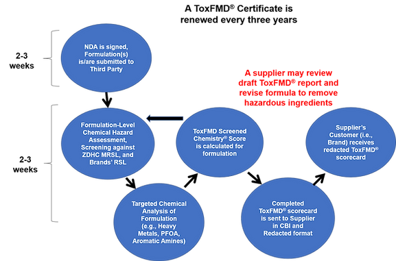 Illustration of ToxFMD Level 1 Certifica
