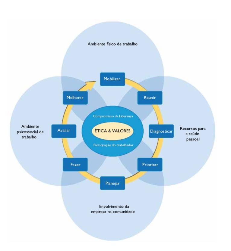 Modelo Global para Ambientes de Trabalho Saudáveis da OMS