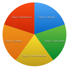 Creating a culture that works - The 5 step model