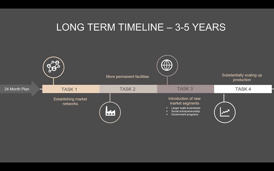 31-long term timeline.png
