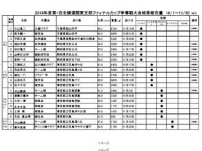 第1回ファイナルカップ争奪戦結果発表! ! ! !