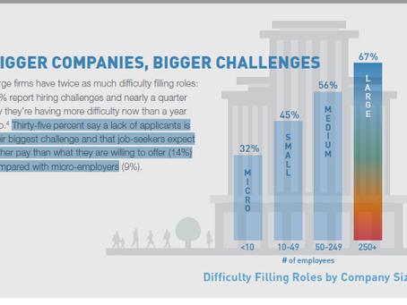Büyük firmalar rol ve becerileri doldurmakta iki kat daha fazla zorluk çekiyor: