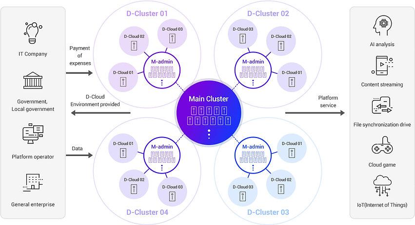 AICON_D-Cloud_Cluster.jpg