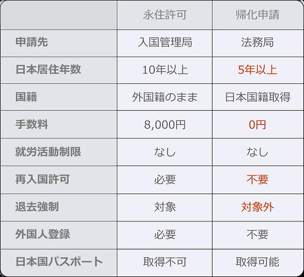 永住許可と帰化許可の比較