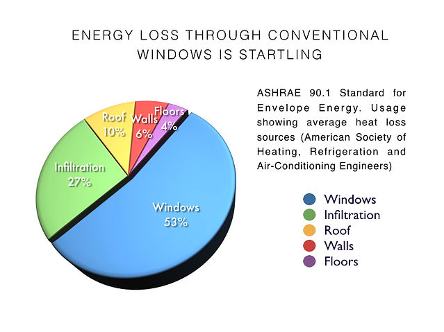 IQ Radiant Glass Thermal Dynaic Windows Ashrae