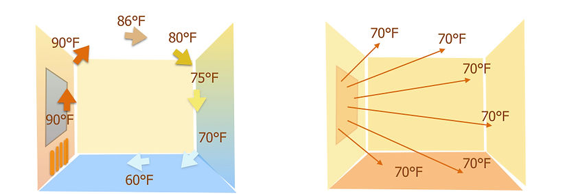 Thermal Comfort - IQ Radiant Heating Glass