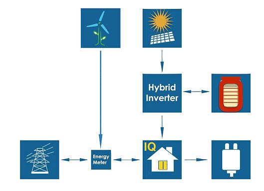 IQ Radiant Glass Solar System for Net Zero