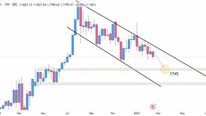 Investing: 101 Breaking down FX chart analysis
