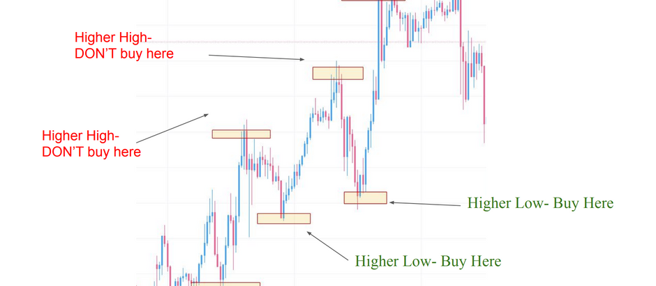 Investing 101: FX Price Action