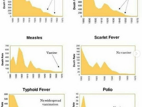 #FACTS on vaccine Introduction the Myths uncovered