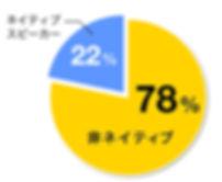 ネイティブスピーカー ネイティヴ 母国語 コミュニュケーション 比率