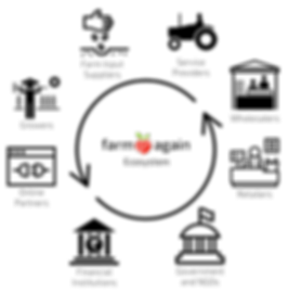 Farmagain Ecosystem