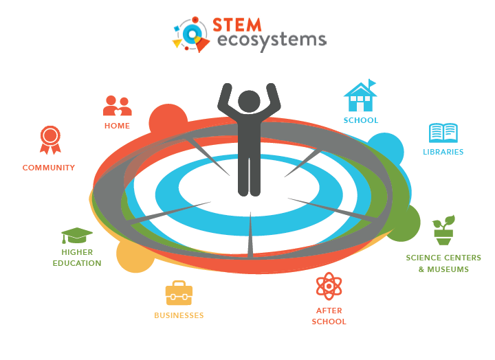 STEM-Ecosystem-Graphic.png