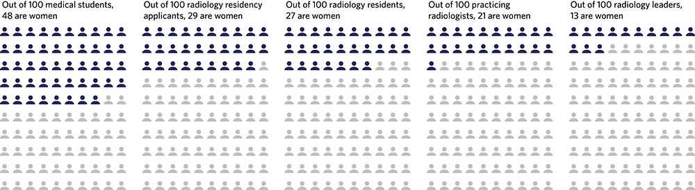 Figures and trends, diversity in radiology, women in medicine.