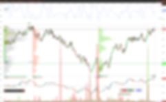 Профиль рынка на частотных графиках Jatotrader