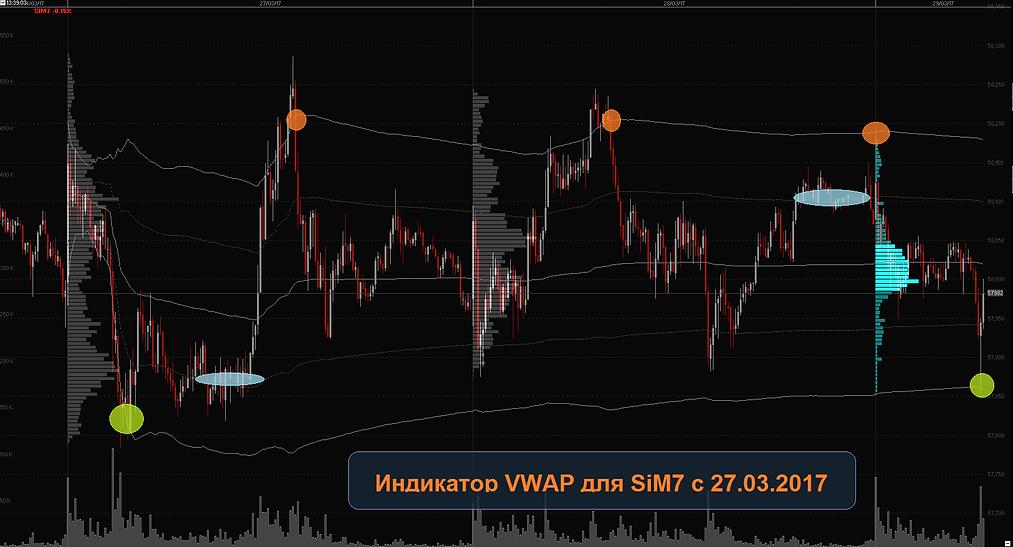 индикатор VWAP