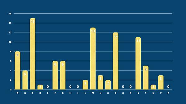 Alphabetical distribution.png