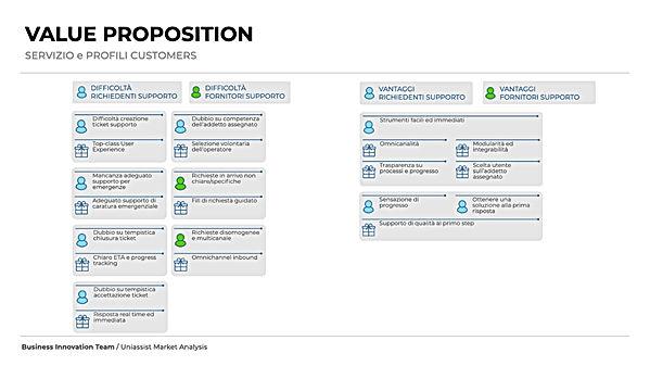 UA Value Proposition