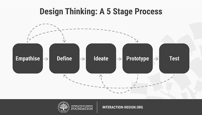 Design Thinking by IDF