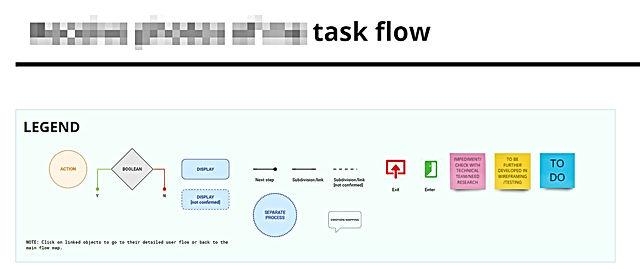 BC Task flow Legend