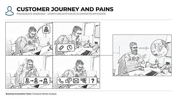 UA Customer Journey sketch