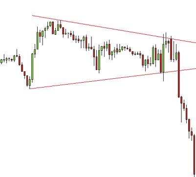 triangle price patern descending